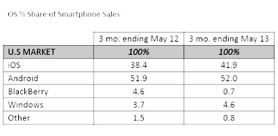 graphic of US marketshare of smartphone sales for 3 months ending May 2013