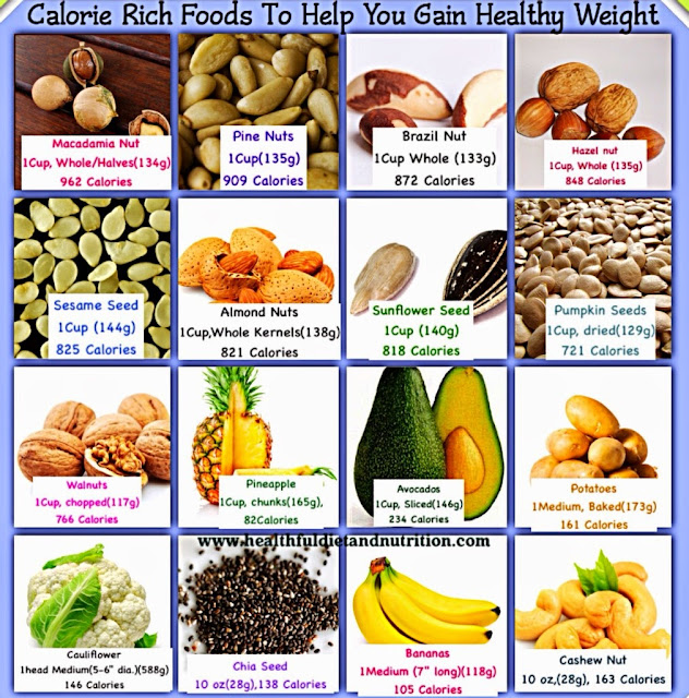 Foods to Help Gain Weight