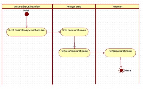 Tutorial kampus kumpulan tutorial activity surat masuk ccuart Image collections