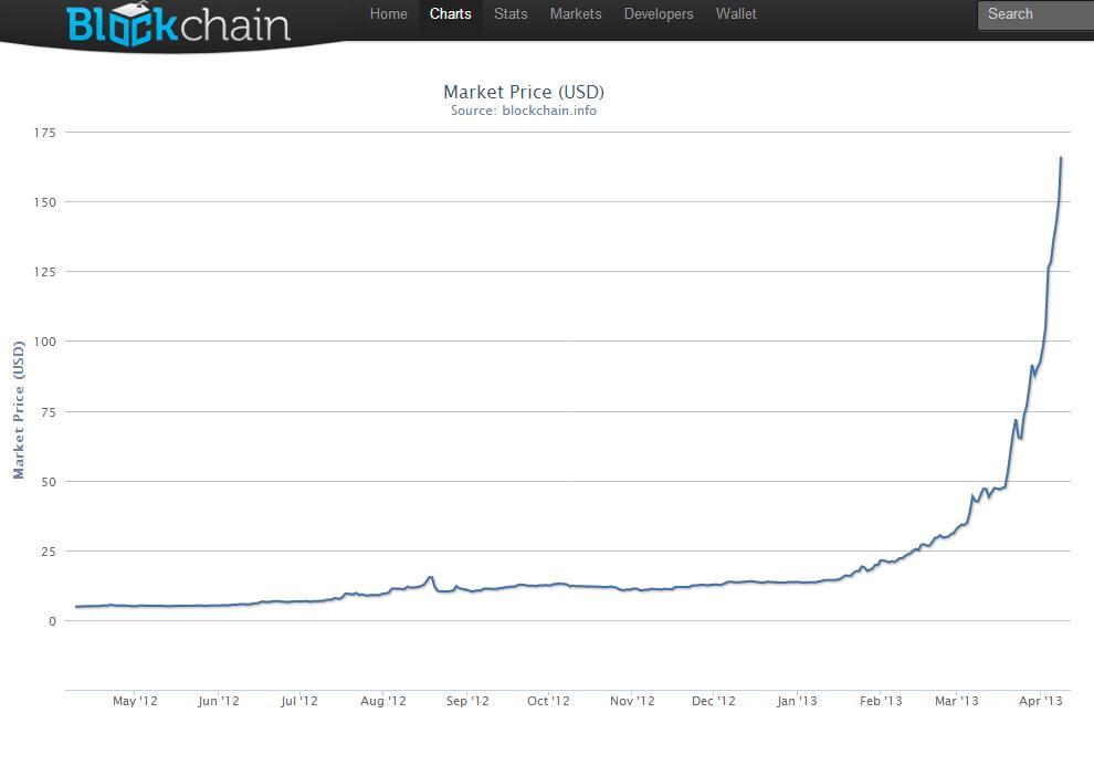 Bitcoin Exchange Value Exploding