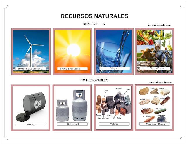 Recursos naturales renovables y no renovables en fichas para imprimir.