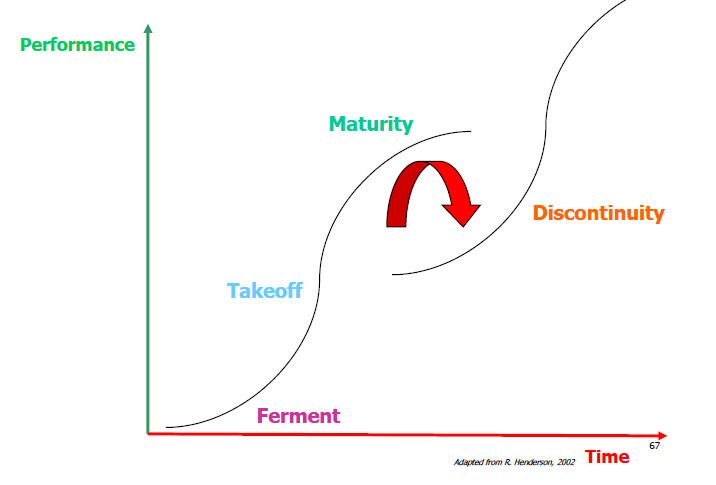 product life cycle curve pdf