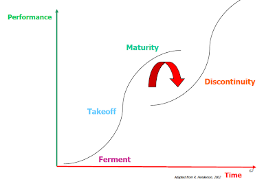 Industry Life Cycle as an S curve