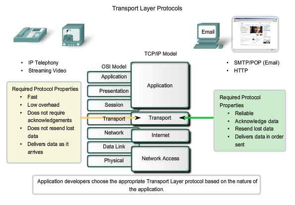 Application Programming Interface Layer