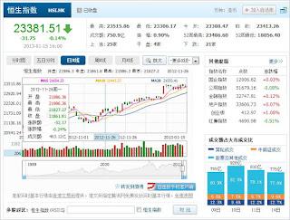 中国株コバンザメ投資  香港ハンセン指数20130115