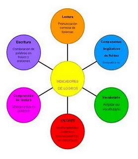 factores que intervienen en el proceso de lectura: