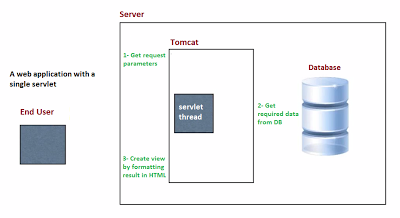 servlet-web-application-architecture