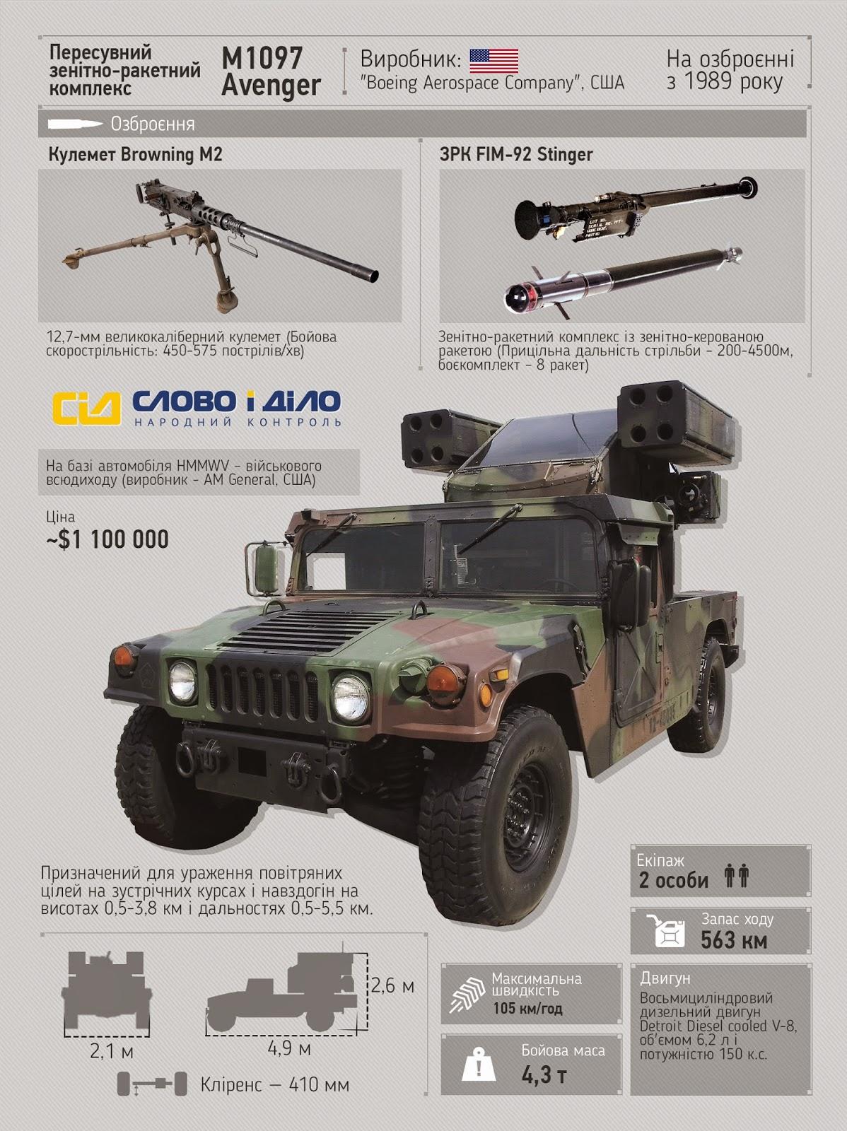 M1097 Avenger