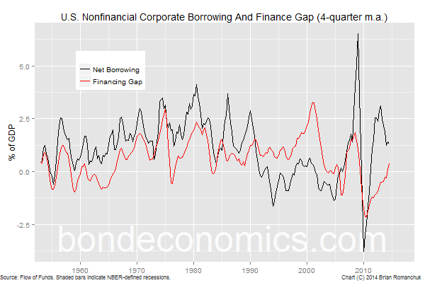 Chart: Nonfinancial Corporate Net Borrowing