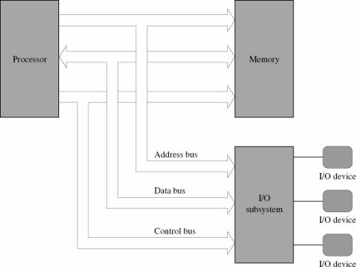 Arsitektur komputer von neumann komputer harvard cisc risc x86 diagram arsitektur von neumann ccuart Choice Image