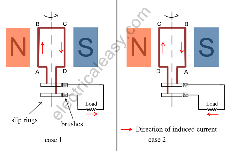 ac generator alternator construction and working rh electricaleasy com ac generator diagram single phase ac generator diagram class 10