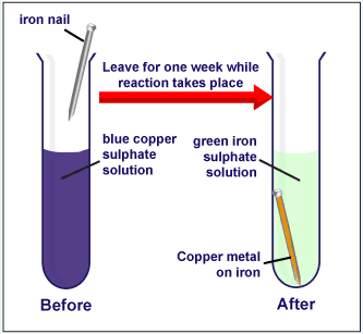chemical reactions of copper compounds Variety of copper(ii) compounds, such copper(ii) oxide and copper carbonate • such reactions are considered acid-base in chemical reactions, whenever an.