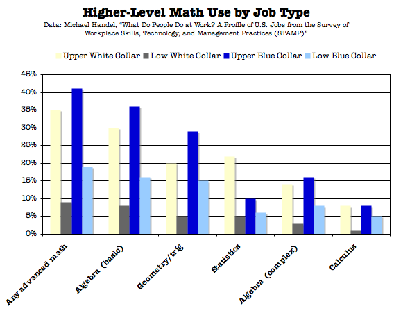college math subjects types of writing