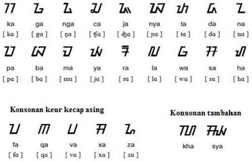"Nah, itulah artikel tentang ""Mempelajari Huruf (Aksara) Sunda Kaganga ..."
