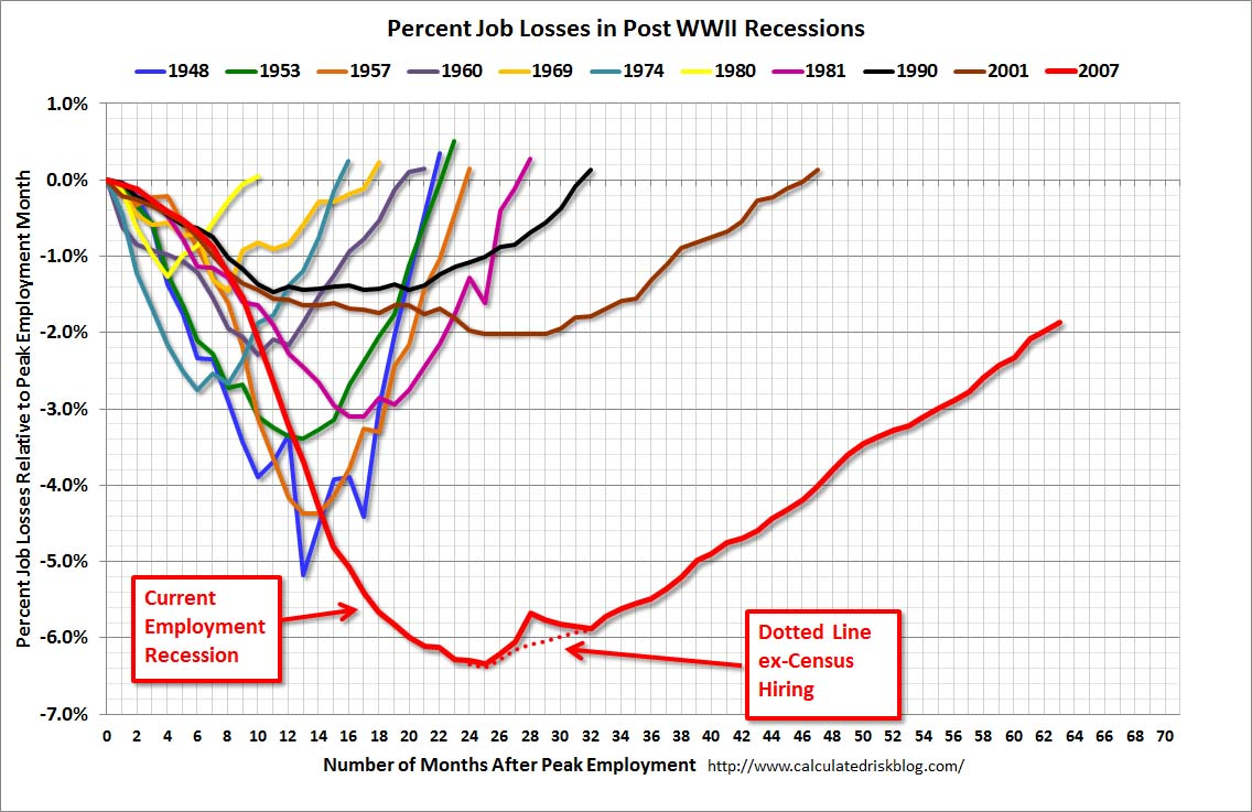 half of all jobs created in the past 3 years were low paying job market first started its historically lousy recovery