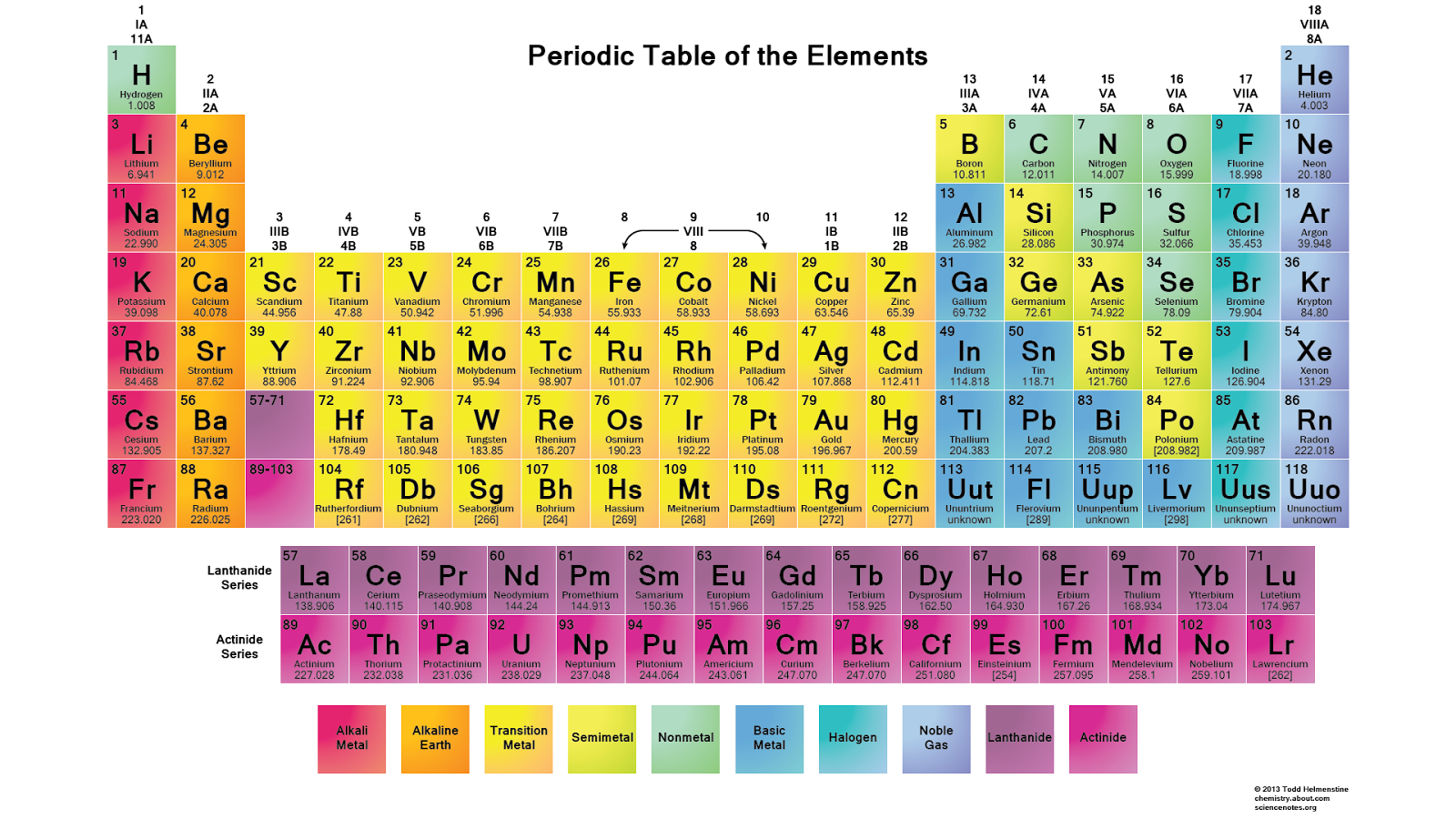 Images of map and wallpapers periodic table periodic table gamestrikefo Choice Image