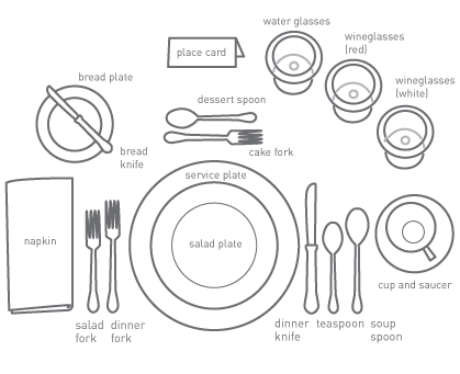 Basic place setting diagram basic free engine image for for Table place setting
