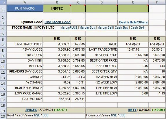 Latest Stock Price Fetched Through Excel for ICICI Demat