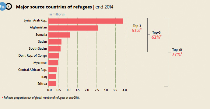World's refugee population hits all-time high of 60mn, half of them children – UN