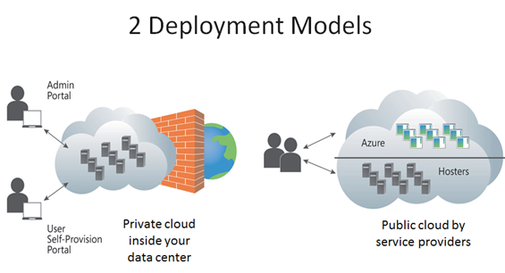 cloud computing and modelling of cash Recent years have seen the massive migration of enterprise applications to the  cloud one of the challenges posed by cloud applications is.