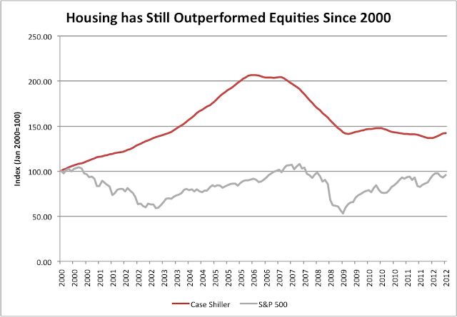 Housing Outperforms Equities