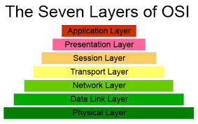 7 lapisan osi layer  model osi  cara kerja osi layer