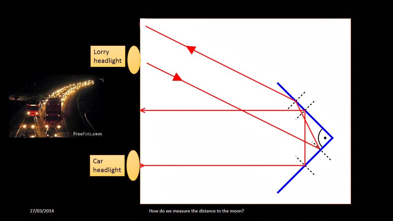 gcse physics coursework lenses
