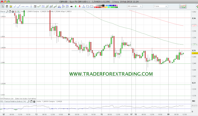 Analisis forex usd gbp