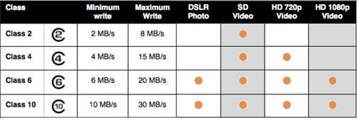 Cara Mengetahui Kecepatan SD Card / Micro SD