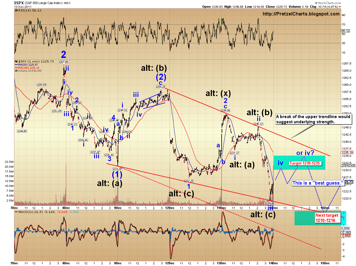Pretzel logics market charts and analysis december 2011 however even if that bullish count is playing out based on my vix studies the market still has a 70 probability of making new lows before forming a biocorpaavc Images