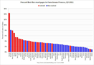 MBA in Foreclosure by State