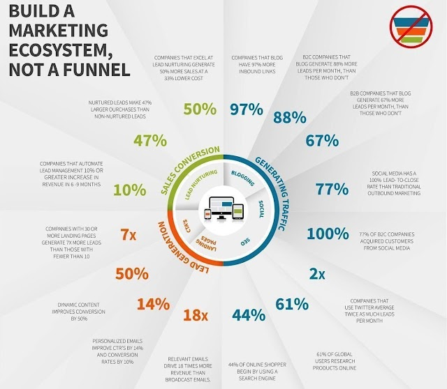 Marketing ecosystem not a funnel