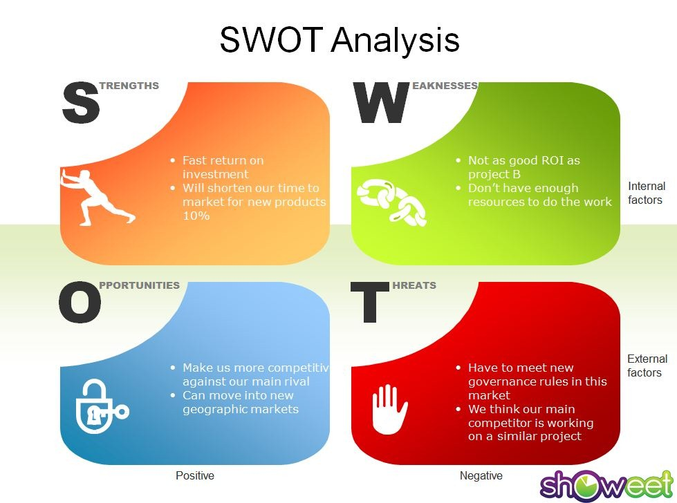 swot analysis for bp Strategy the swot section in annex 'b' looks ahead  as identified in the swot analysis, cost inflation is a threat  investments bp's £45 billion clair ridge.