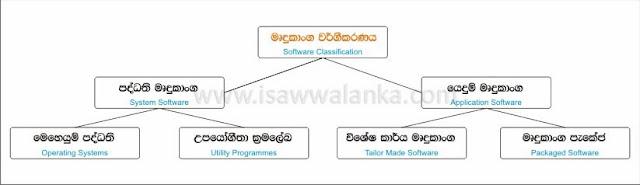 Software Classification (www.isawwalanka.com)