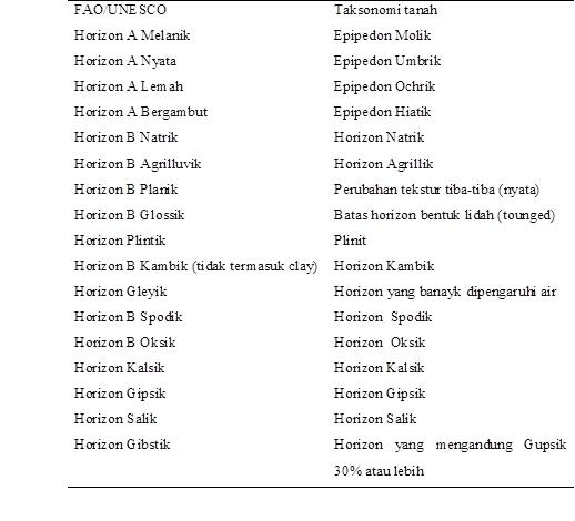 laporan tekstur tanah pdf