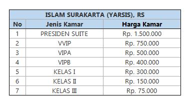 Rawat Inap RS Islam Surakarta (Yarsis)