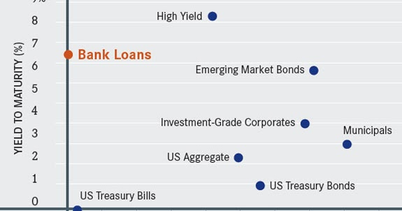 floating rate bonds hedge against rising interest rates