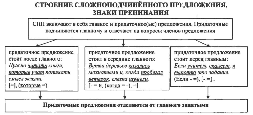 Схемы сложноподчиненных предложений примеры и схемы