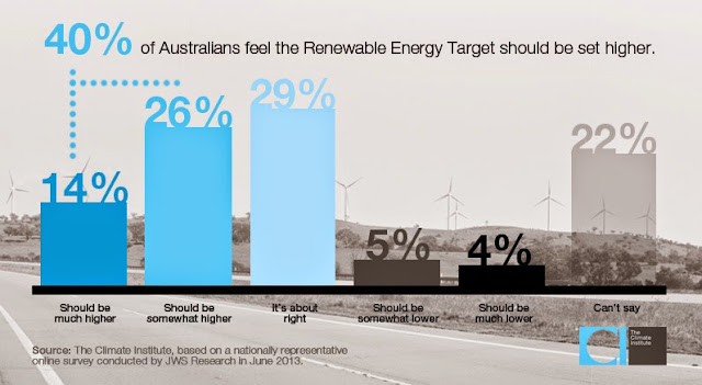 Open letter to Origin Energy on the Renewable Energy Target | Climate Citizen