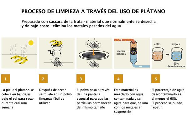 Limpieza de aguas contaminadas con c scara de pl tano por for Metodos de limpieza y desinfeccion en el area de cocina
