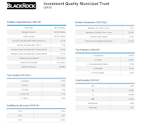 BlackRock Investment Quality Municipal Trust (NMA)