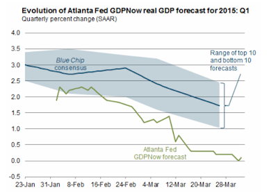 First Quarter GDP -0.7%; GDPNow Second Quarter Forecast +0.8%; Economists Get Zero Accolades; Smoothed Recession Odds