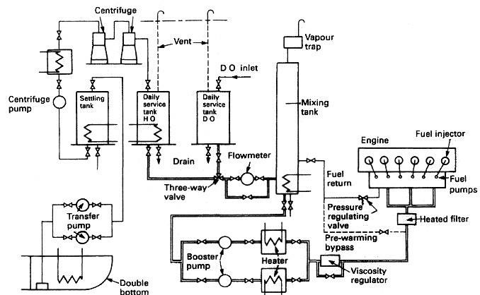 Fuel Oil System For Diesel Engine Or Boiler