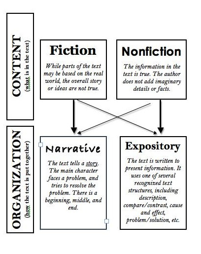 types of non fiction writing