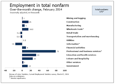 nonfarm-payroll-2014-03C Everything You Should Know About Friday's Payroll Numbers