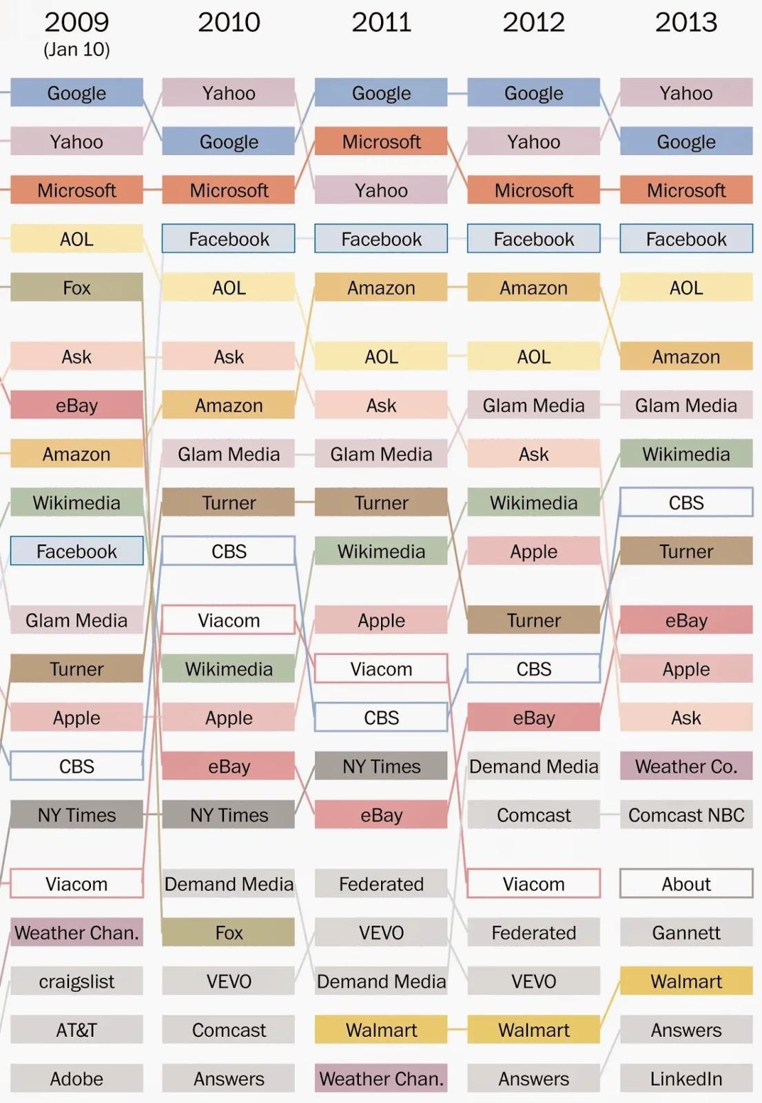 Топ 20 самых популярных сайтов каждого года за последние 18 лет