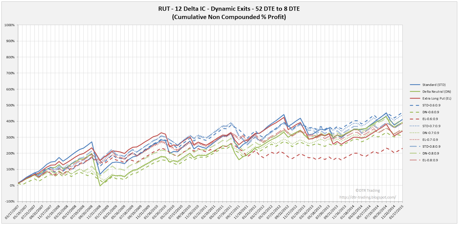 Iron Condor Dynamic Exit Equity Curves RUT 52 DTE 12 Delta Risk:Reward Versions