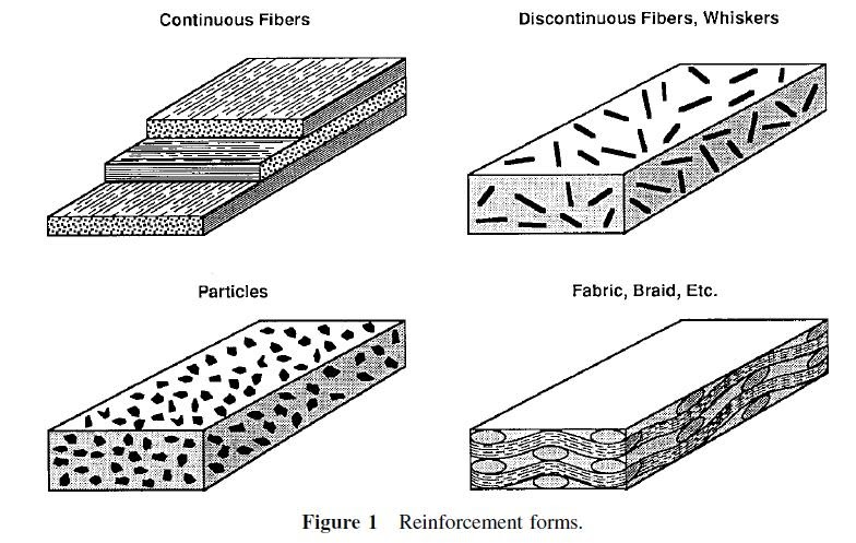 Materials Engineering Classes And Characteristics Of