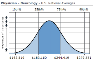 Neurology Physician Salary