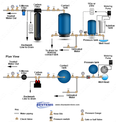 chlorination diagram